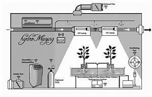 The Hydromazing Smart Garden System