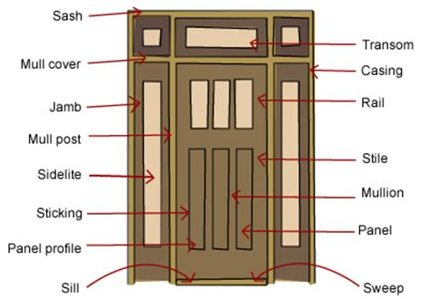 home depot prehung interior door what are the parts of a door build