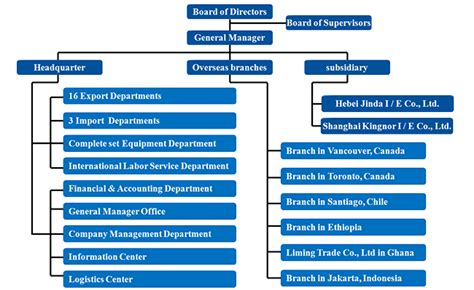 commerce bureau organization chart