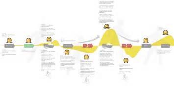 Résultat d'images pour path design vs ux