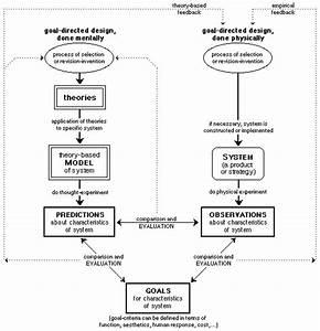 History Of Idm