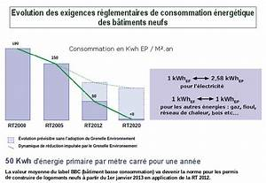Calcul Consommation Electrique Maison : le chauffage lectrique et la rt 2012 ~ Premium-room.com Idées de Décoration