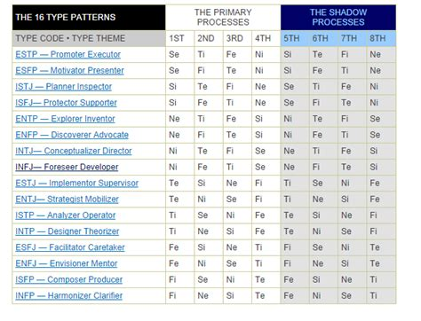 The 16 Mbti Type Patterns With Their Primary And Shadow
