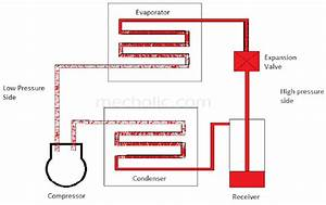 Mechanism And Working Of A Vapour Compression