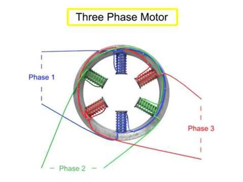 Ac Motor Working by Motor Principle Physics Impremedia Net