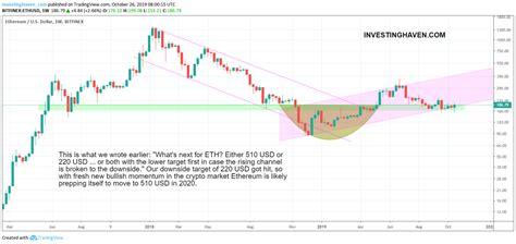 Ethereum Price Prediction Chart 2021 : 1 : Bitcoin (btc ...