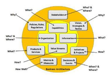 Business Architecture Wikipedia