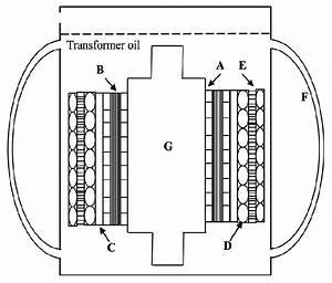 Schematic Of Insulation Arrangement In A Transformer  A  Low Voltage