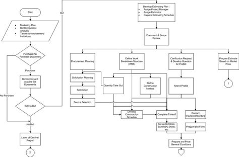 wrqprocurement process  cost estimating perspective
