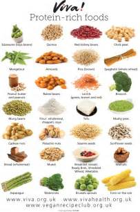 Protein-Rich Foods Chart