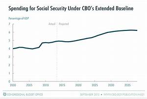 How Does Social Security Work?   Congressional Budget Office