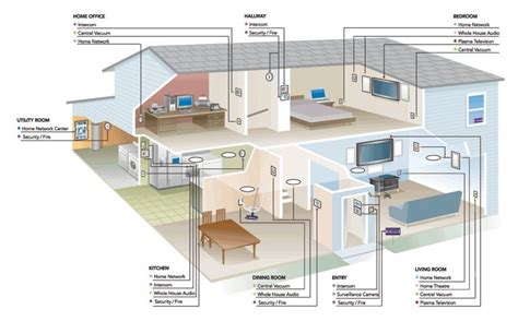 smart home systems smart home home automation system dallas fort worth bds communications