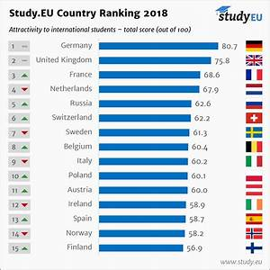 France improves in study abroad rankings, Germany remains ...