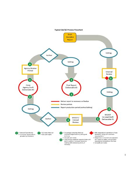 quality assurancequality control guidance  templates