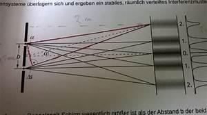 Wellenlänge Licht Berechnen : wellen interferenz am doppelspalt nanolounge ~ Themetempest.com Abrechnung