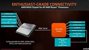 Analyzing B450 For Amd Ryzen  A Quick Look At 25  Motherboards