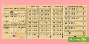 Roman Numerals Poster History And Maths Resources