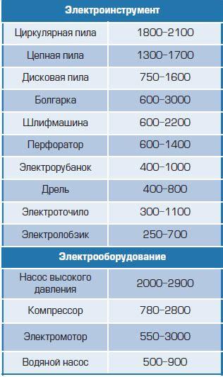 Мощность бытовых электрических приборов
