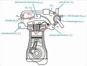 The Components Of The Proposed Turbocharged Diesel Engine  Egr  Exhaust