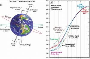 A  The Obliquity Angle Is Measured Between The Earth U0026 39 S
