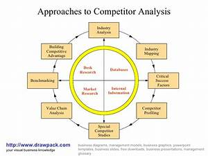 Competitor Analysis Diagram