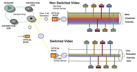 Combiner Visio Templates by Switched Video Wikipedia