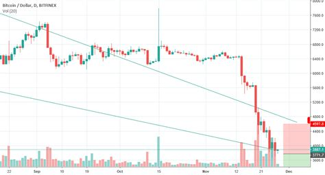 Bitcoinad shares its income from advertisements with their visitors. BTCUSD: BITCOIN WILL GO UP TO 4600 TODAY ? for BITFINEX:BTCUSD by Shashanks — TradingView India