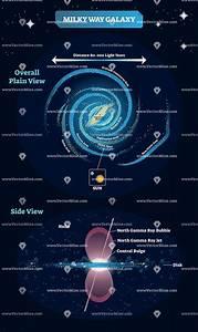Milky Way Galaxy Labeled Educational Diagram  Vector