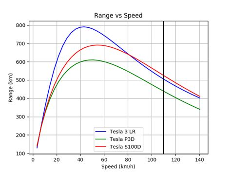 Get Difference Between Tesla 3 Standard Range And Standard Range Plus Gif
