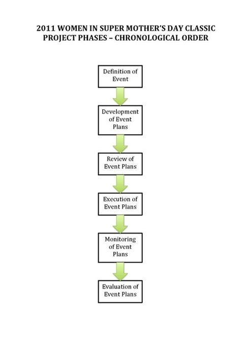 What Is Chronological Order by File Project Phases Chronological Order Pdf Wikimedia