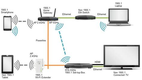 Verizon Dsl Wiring Basic by Choosing The Right Wireless Extension For You