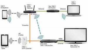 Choosing the Right Wireless Extension for You