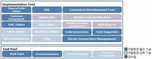 Egovframework Dev2 Client  Egovframe