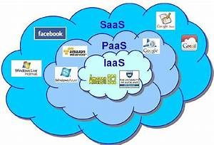 Forms Of Cloud Computing  Saas  Software As A Service