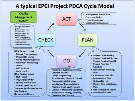 apply the pdca cycle for continuous improvement epci project mande blog
