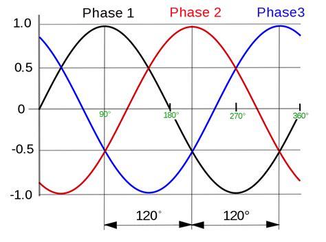 File Phase Waveform Svg Wikipedia