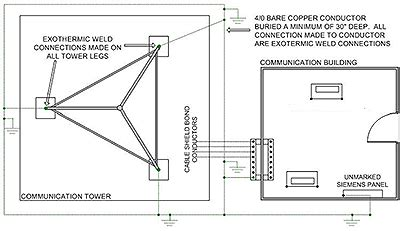 Trench Electric Potential Transformer Wiring Diagram by Electrical Power Quality Inadequate Grounding System