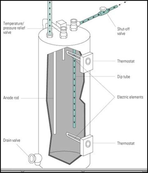 Plumbing Problems Plumbing Problems Hot Water Heaters
