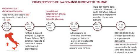 Procedura D Ufficio - procedura di deposito brevetto italiano modello di
