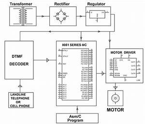 Block Diagram Of  Dtmf Control Based Automatic Garage Door