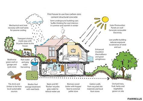 eco homes plans farrells awarded planning for eco house netmagmedia ltd
