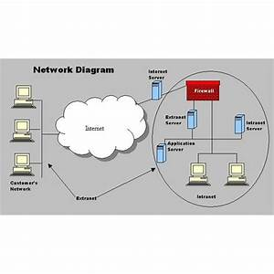 Network Security For Small Businesses