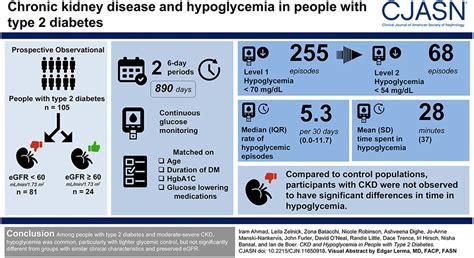 hypoglycemia  people  type  diabetes  ckd