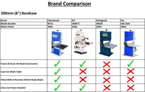 woodworking bandsaw buy woodworking tools