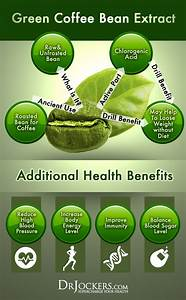 Does Green Coffee Bean Extract Help You Lose Weight