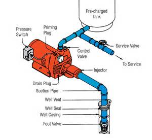 similiar goulds jet pump diagram keywords pump wiring diagram furthermore goulds pumps wiring diagram on goulds