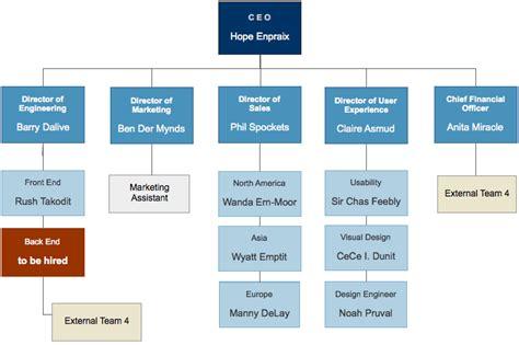 org chart best photos of organizational chart exles manufacturing organizational charts exles