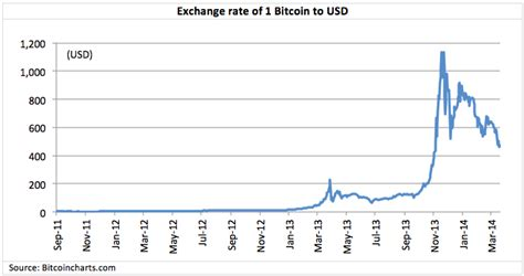 bitcoin conversion rate fallacies of a bitcoin era rethinking utopian economics