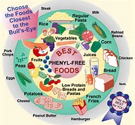 Image result for PKU Foods to Eat