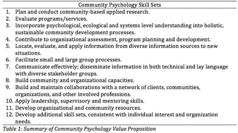 Infusing Community Psychology Practice Competencies Into